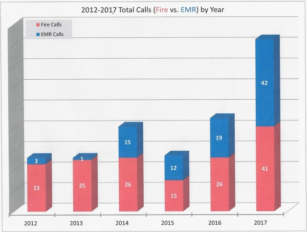 2017 EMR and Fire Call Volume