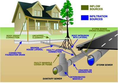 Learn more about your home's sewer line cleanout