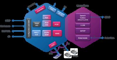 EdgeCentrix Mobile Network Core