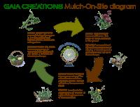 mulch on site diagram