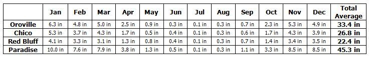 rainwater averages by month -chico, oroville, red bluff, paradise