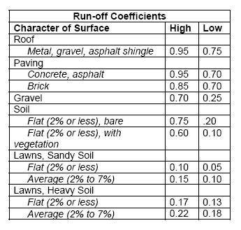 run off coefficients