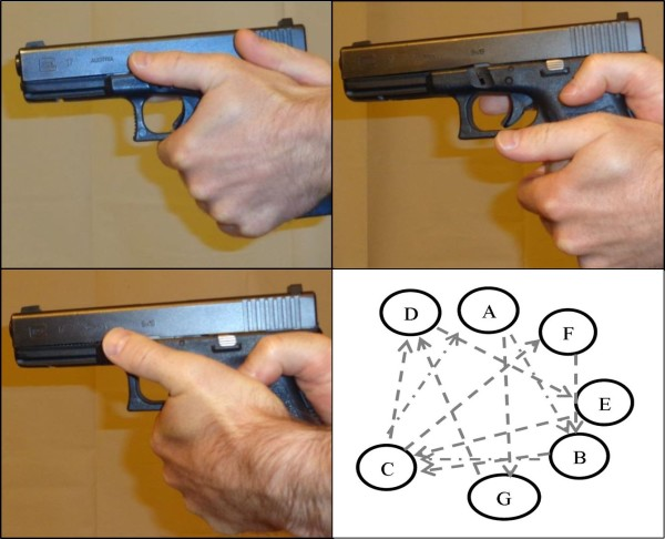 Progressive Interference in Handgun Grip