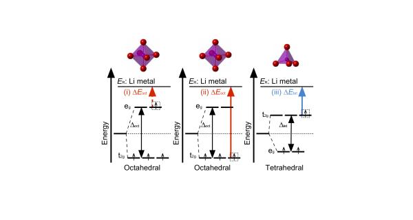 Mn oxidation at octahedral vs. tetrahedral