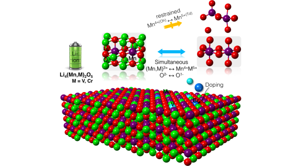 Li4(Mn,M)2O5 based anionic redox active cathode materials
