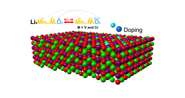 Li4(Mn,M)2O5 based anionic redox active cathode materials