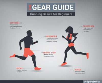 Gear Guide for Beginners