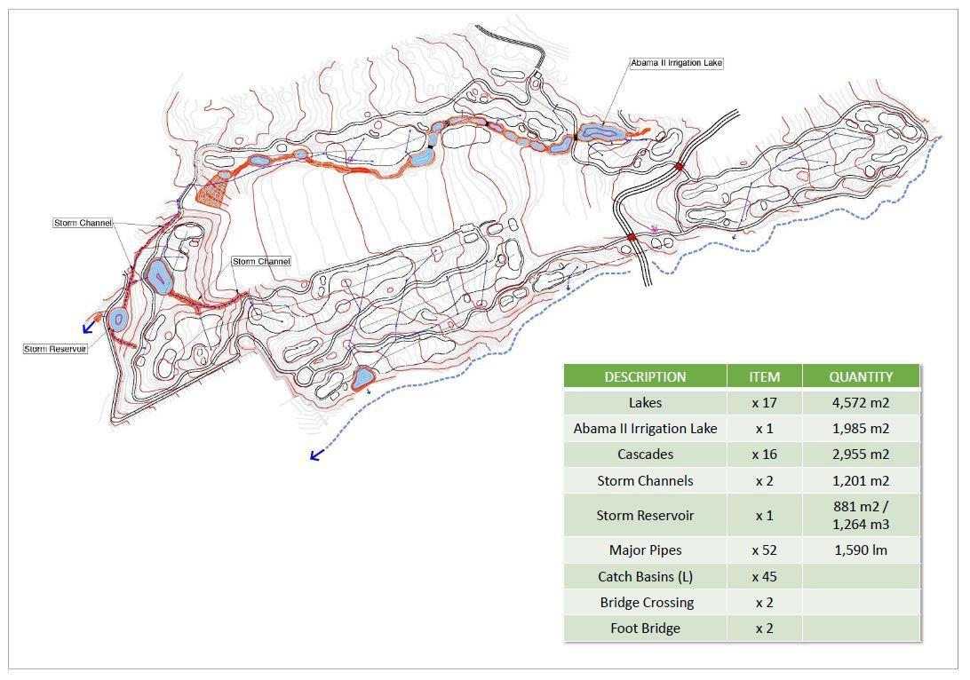 Drainage proposal