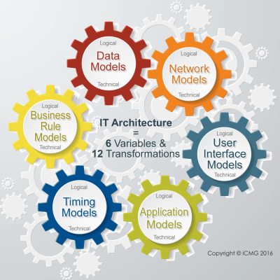 IT Architecture for Enterprise Systems