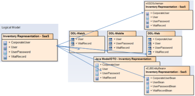 Single Logical Data Model to Support Multiple Physical (Technical) Models - How and Why?