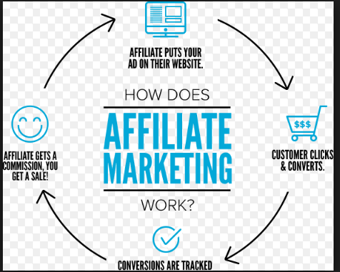 Why You Cannot Succeed Without Affiliate Marketing