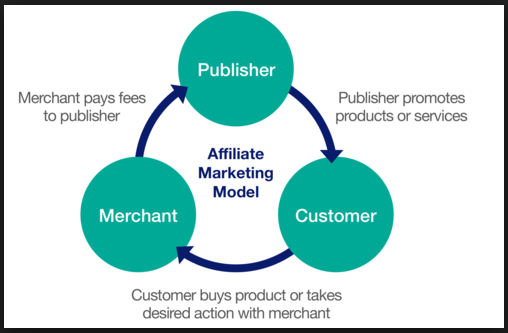 The Benefits of Affiliate Websites