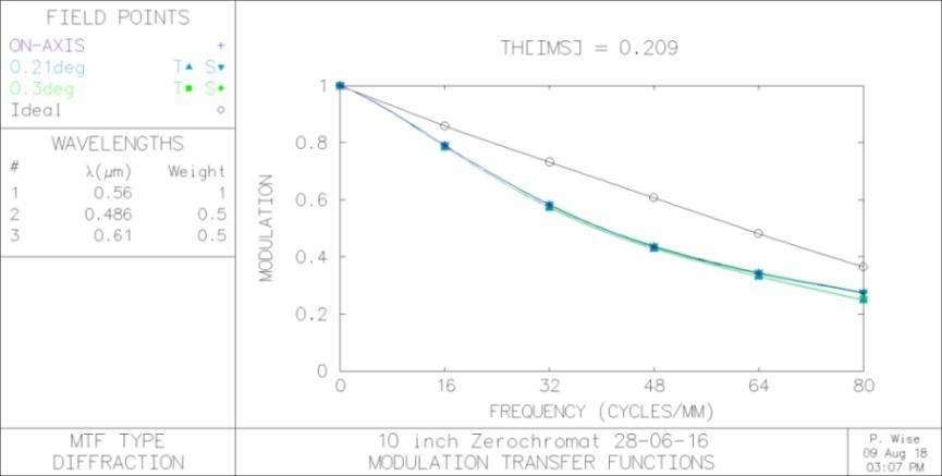 10-inch-f12-Zerochromat-MTF-09-08-18-small.jpg