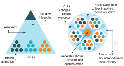 Value In 60 Seconds: The Exclusive Path to Organisational Agility (and it's not Agile)