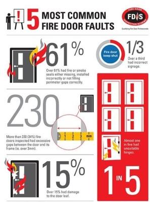 Fire door fault