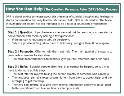QPR |  A printable & shareable guide to opening a compassionate conversation with a loved one who may be experiencing suicidal thoughts.