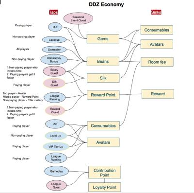 Economy Circulation
