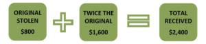graphic: original stolen: $800 + twice the original: $1,600 = total received: $2,400
