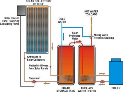 Residential Solar Hot Water and How It Works