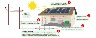 Residential Solar PV And How It Works
