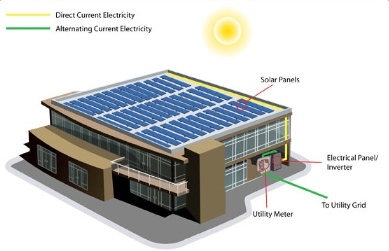How Commercial Solar Works