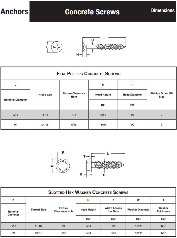 Concrete Screws Size Chart