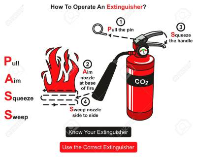 How To Operate An Extinguisher