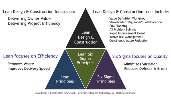 SET Lean Design Construction framework