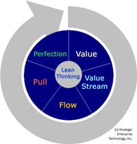 Lean Thinking Training