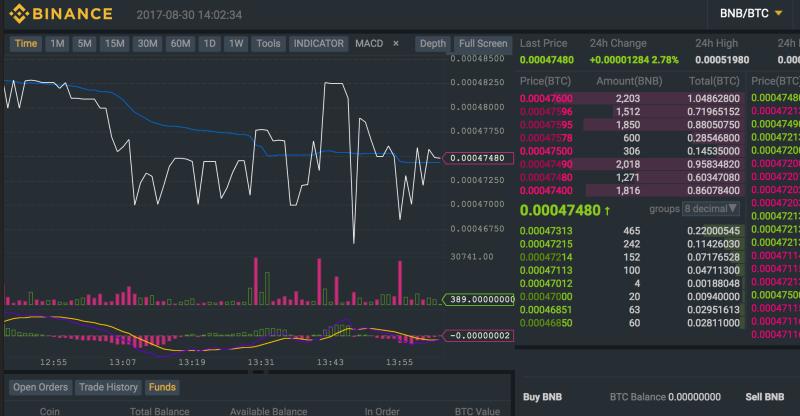 Importance of a Binance Trading Bot