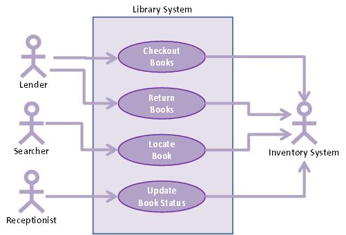 Use-case slice based Product Backlog - An Example — Xebia Blog