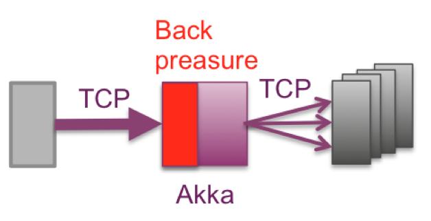 Tcp Reverse Proxy