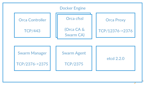 Docker to the on-premise rescue — Xebia Blog