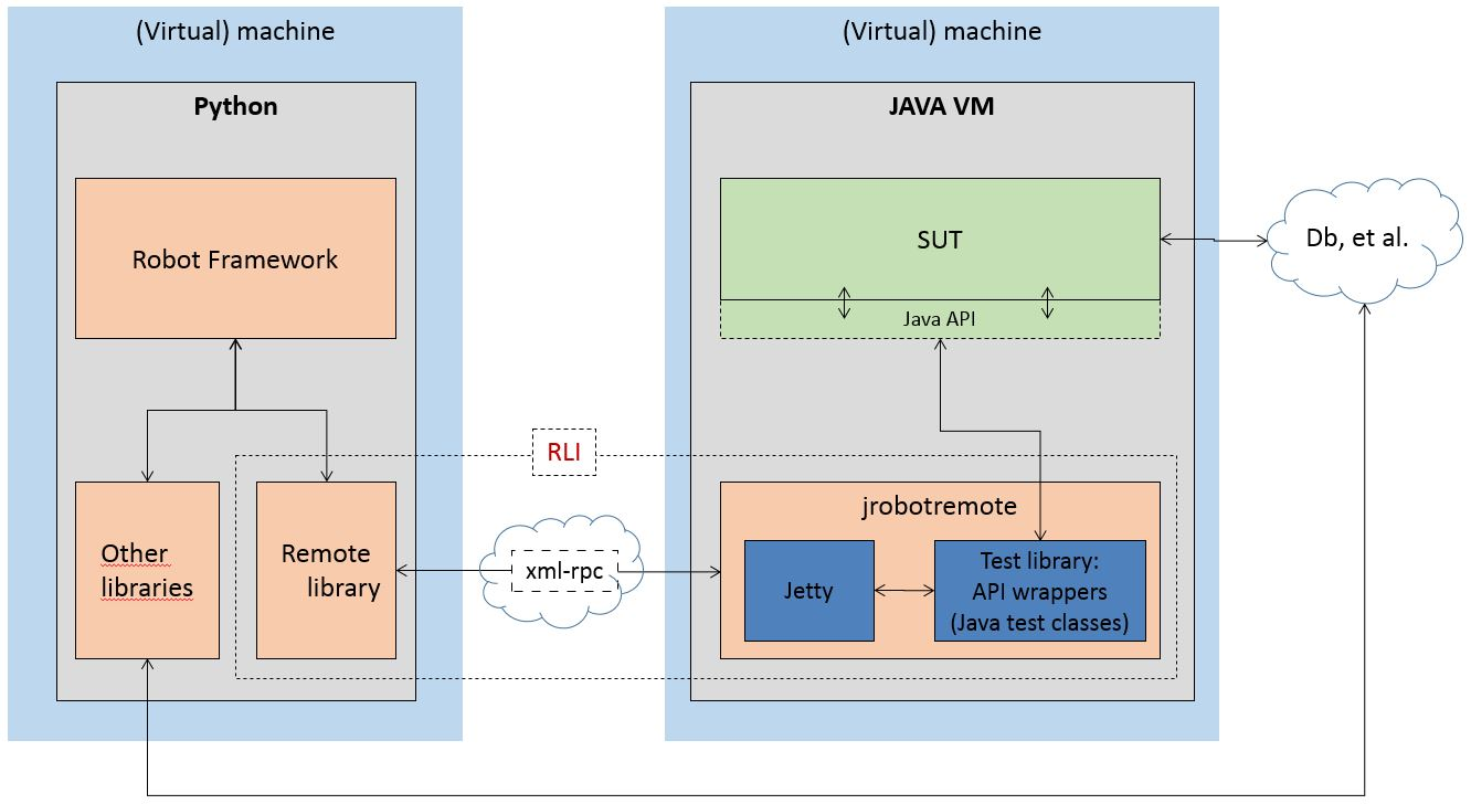 The Robot Framework Remote Library Interface: using the