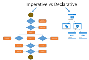 imperative vs declarative xebia blog