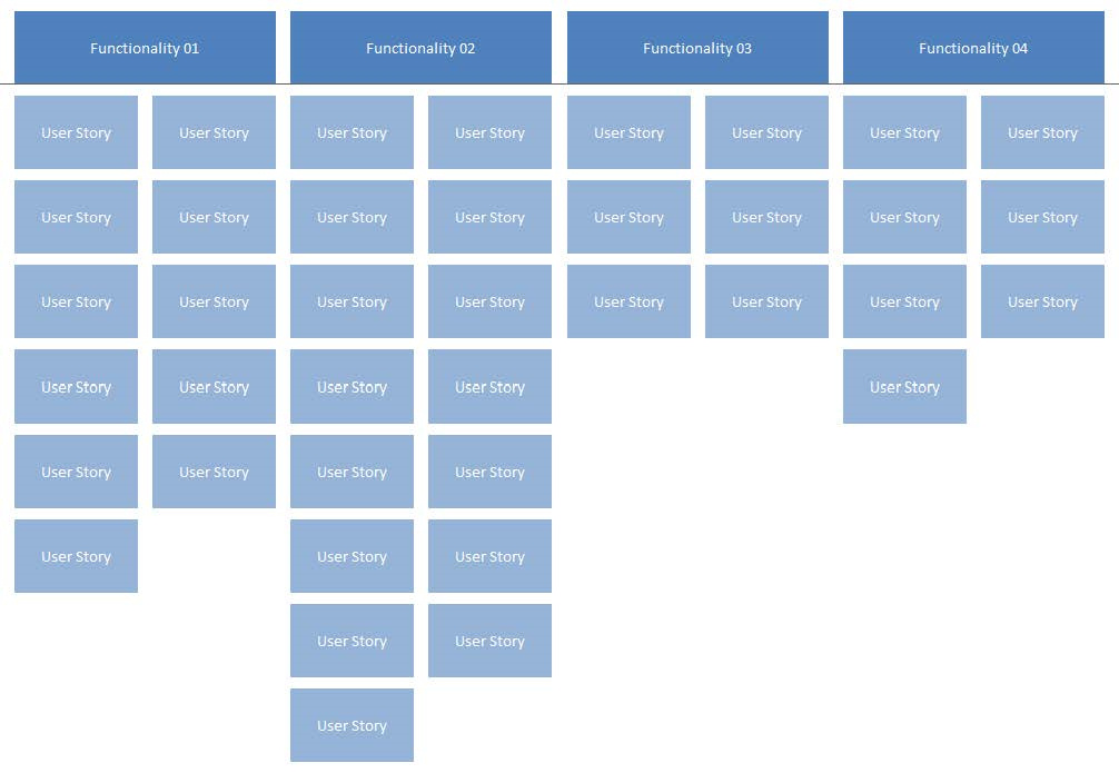 Being an agile security officer user stories xebia blog for Agile storyboard template