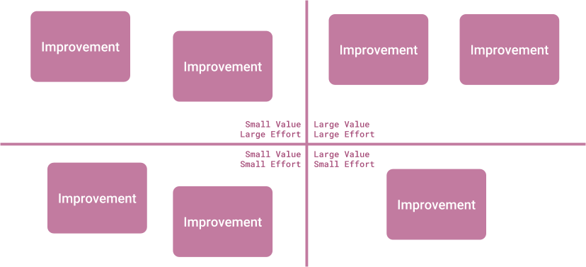 Effort/Value matrix