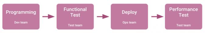 VSM Linear process