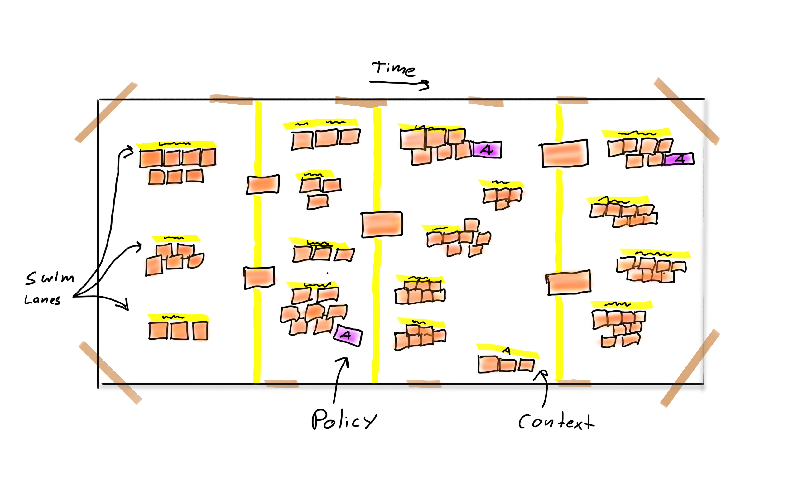 EventStorming sketch