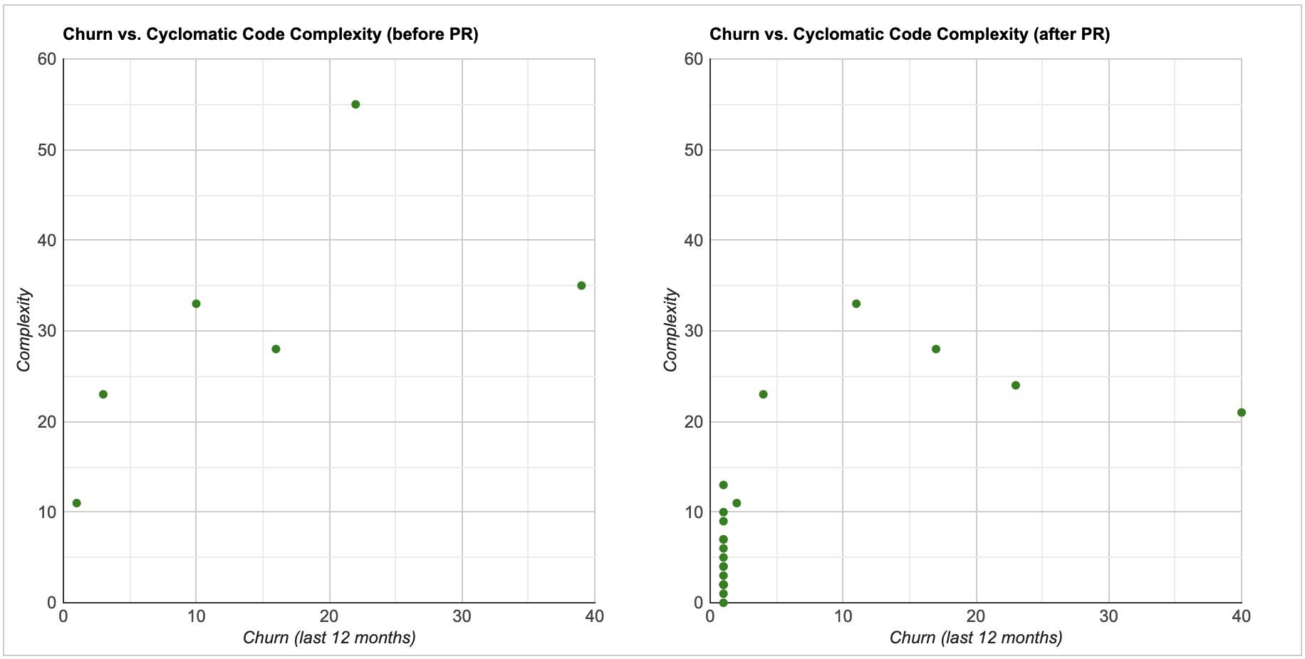 Churn vs complexity before and after a pull request