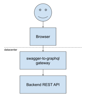 swagger-to-graphql architecture diagram