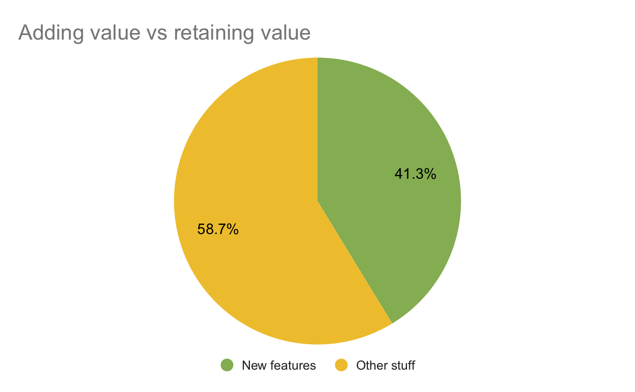 Distribution of value-adding and value-retaining backlog items