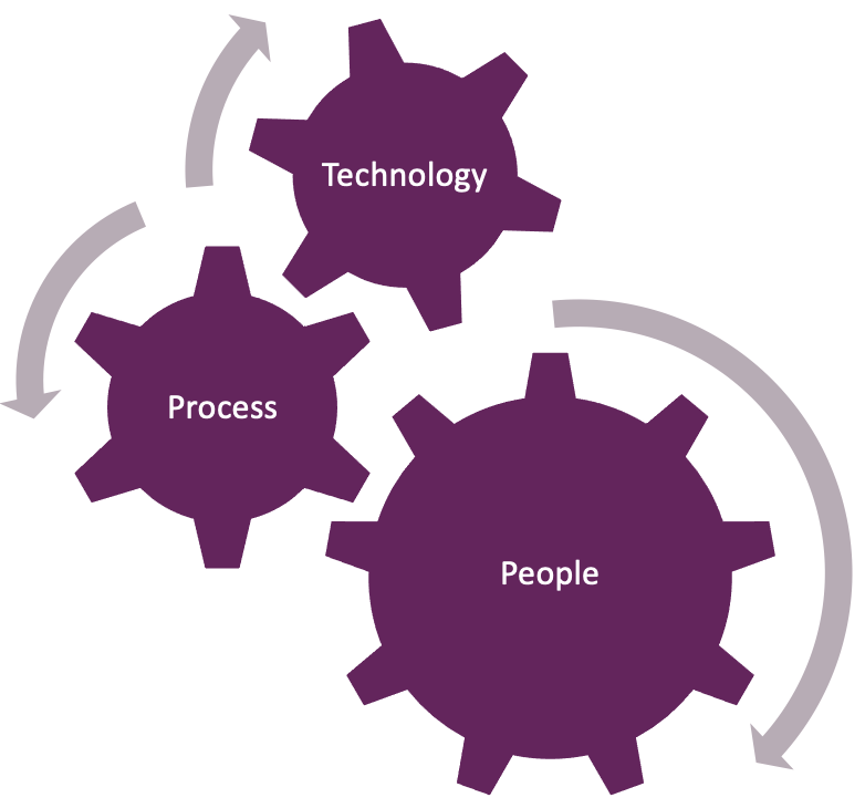Secure deployment involves people, process and technologies.
