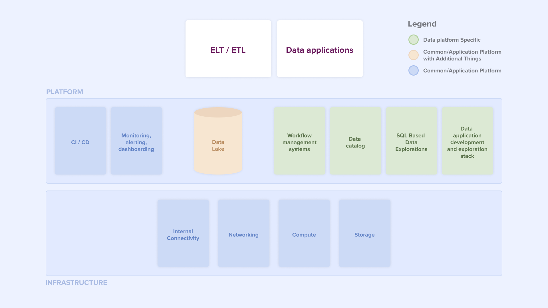 Building blocks of a data platform