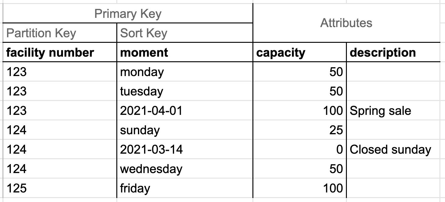 Example DynamoDB table - facility capacity