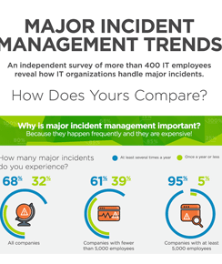 Major Incident Management Trends