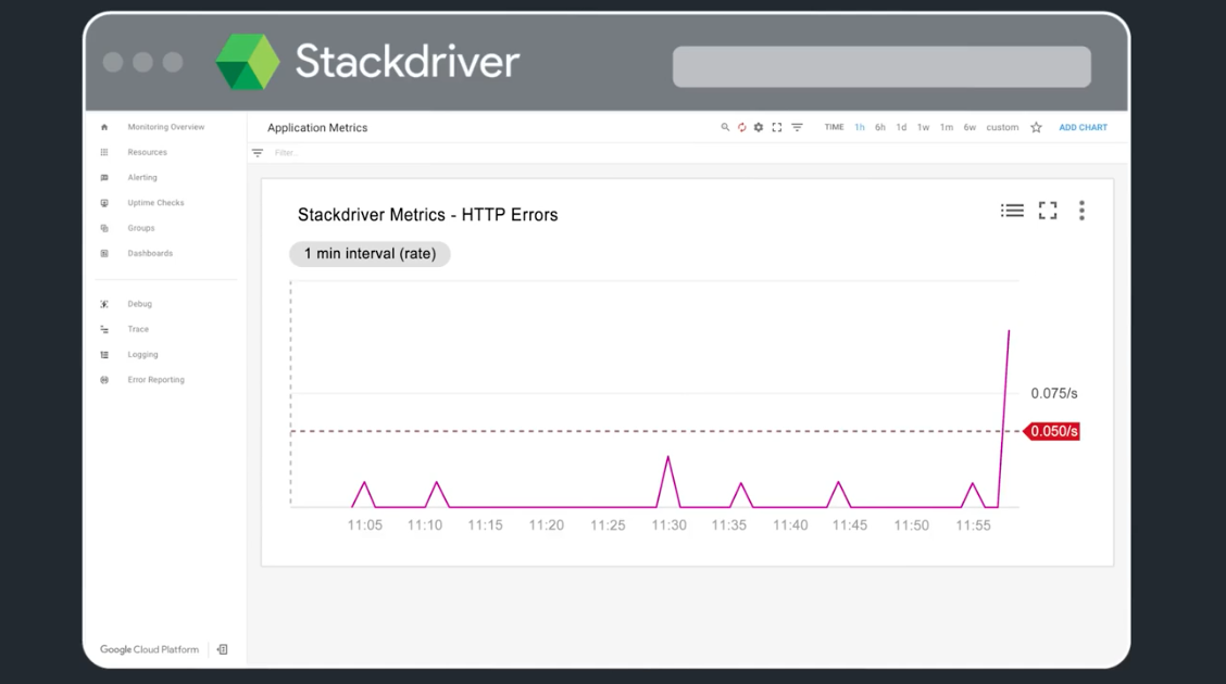 Google Stackdriver monitoring