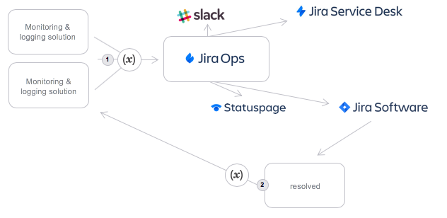 xMatters and Jira Ops
