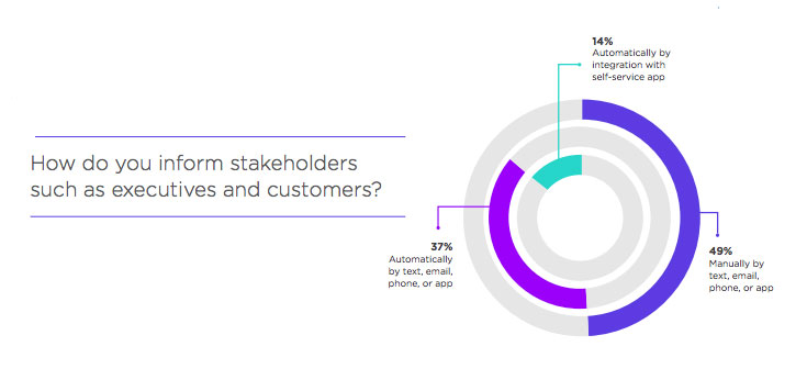 How do you inform stakeholders such as executives and customers?