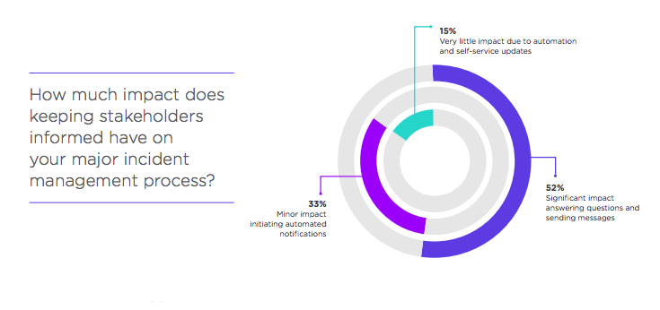 How much impact does keeping stakeholders informed have on your major incident management process?